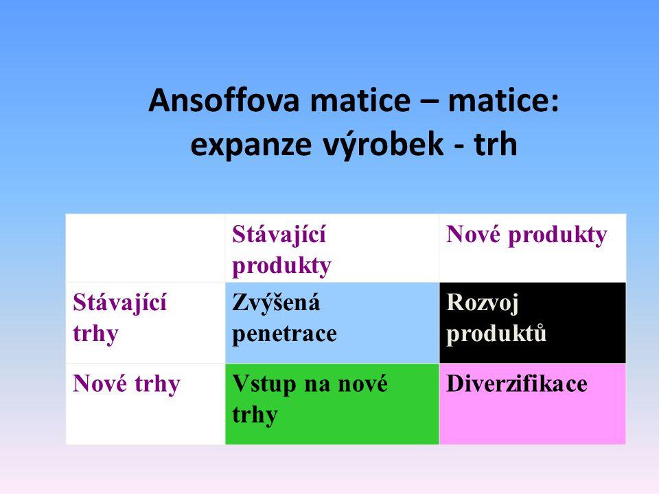 Ansoffova matice – matice: expanze výrobek - trh