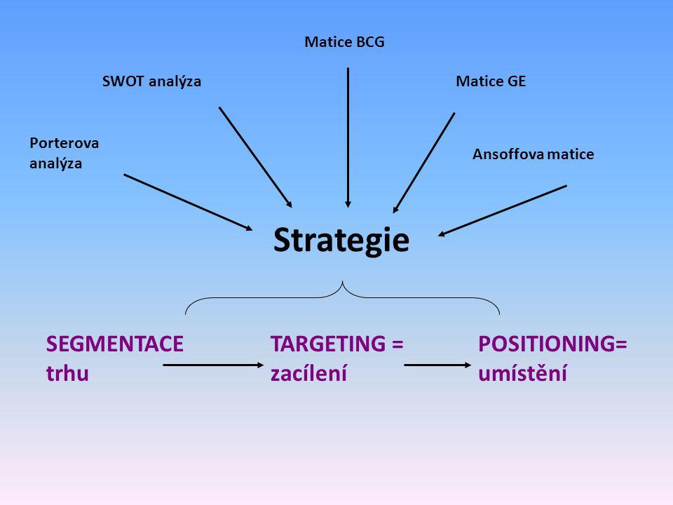 Strategie SEGMENTACE trhu TARGETING = zacílení POSITIONING= umístění