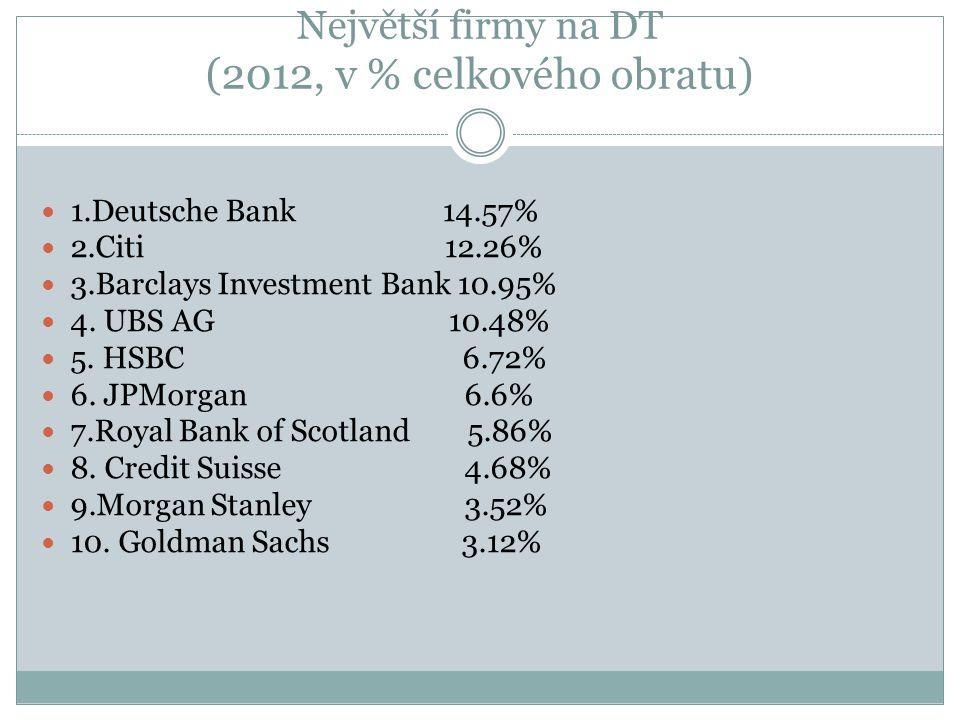Největší firmy na DT (2012, v % celkového obratu)