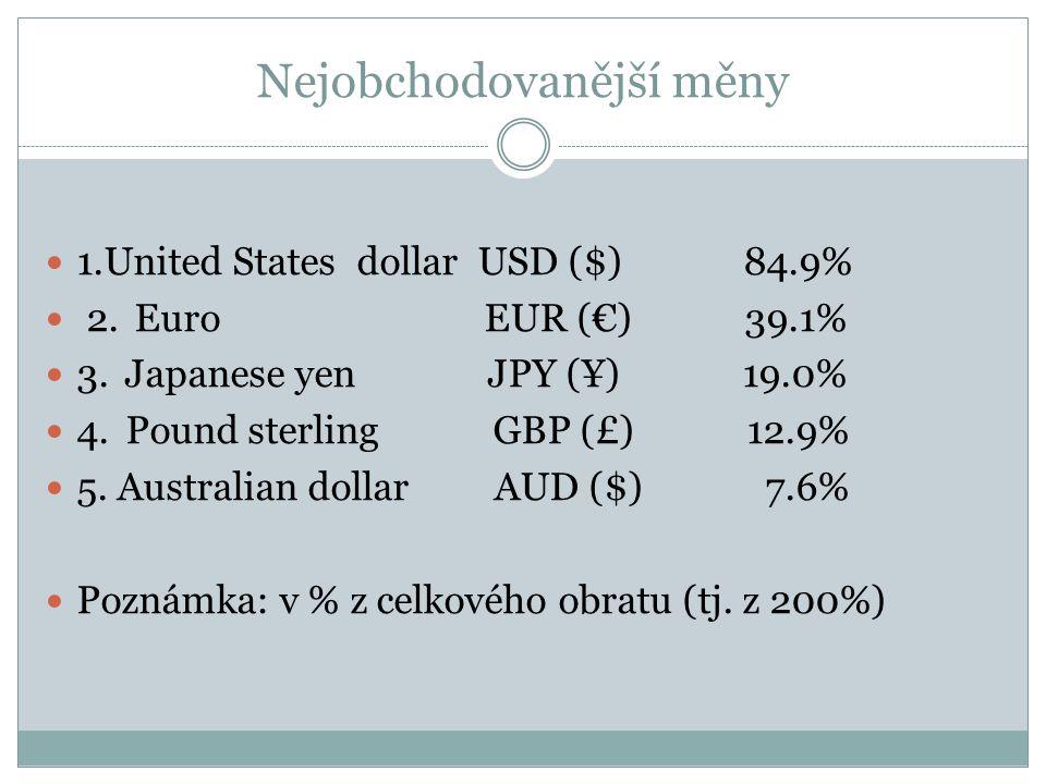 Nejobchodovanější měny