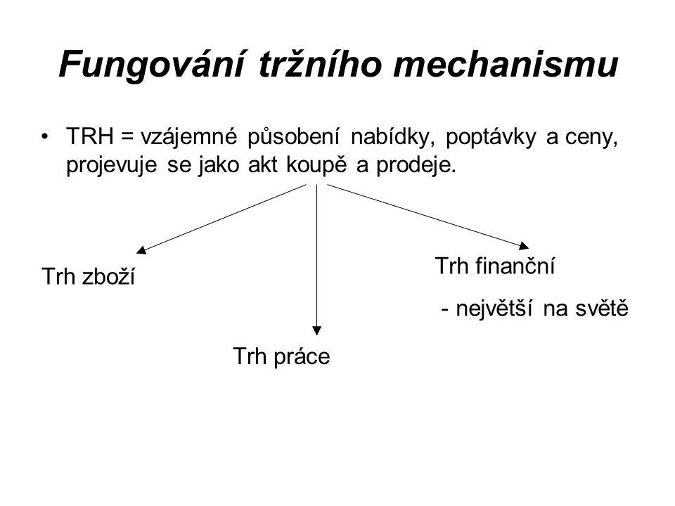 Fungování tržního mechanismu