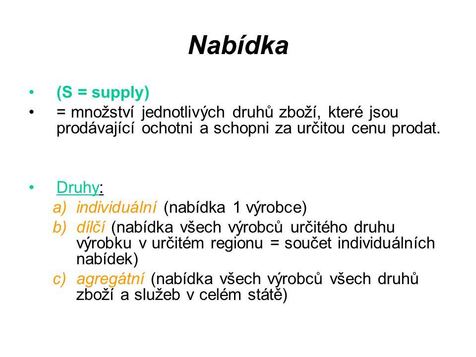 Nabídka (S = supply) = množství jednotlivých druhů zboží, které jsou prodávající ochotni a schopni za určitou cenu prodat.