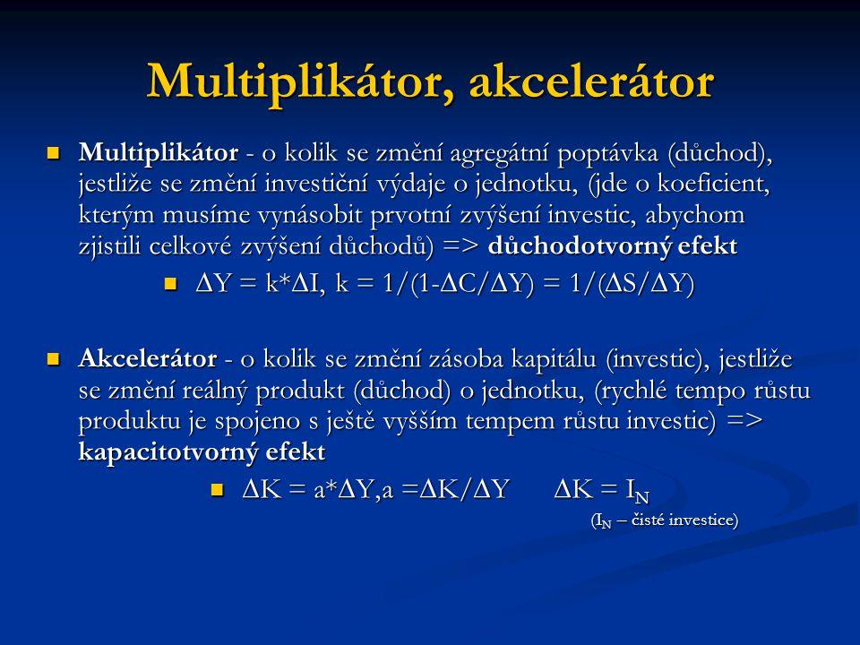 Multiplikátor, akcelerátor