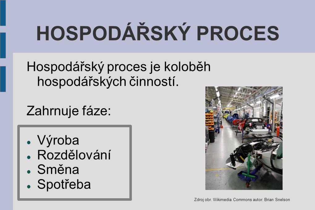 HOSPODÁŘSKÝ PROCES Hospodářský proces je koloběh hospodářských činností. Zahrnuje fáze: Výroba. Rozdělování.