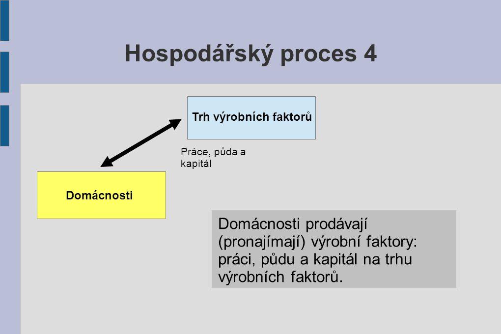 Hospodářský proces 4 Trh výrobních faktorů. Práce, půda a kapitál. Domácnosti.