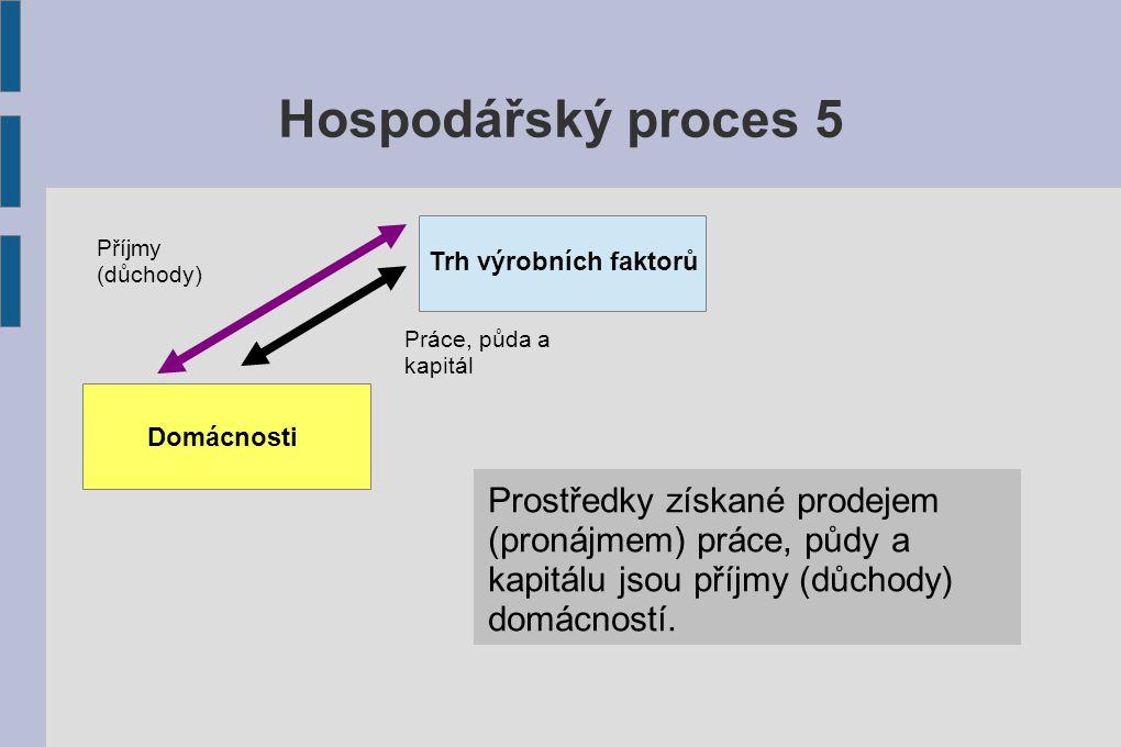 Hospodářský proces 5 Příjmy (důchody) Trh výrobních faktorů. Práce, půda a kapitál. Domácnosti.