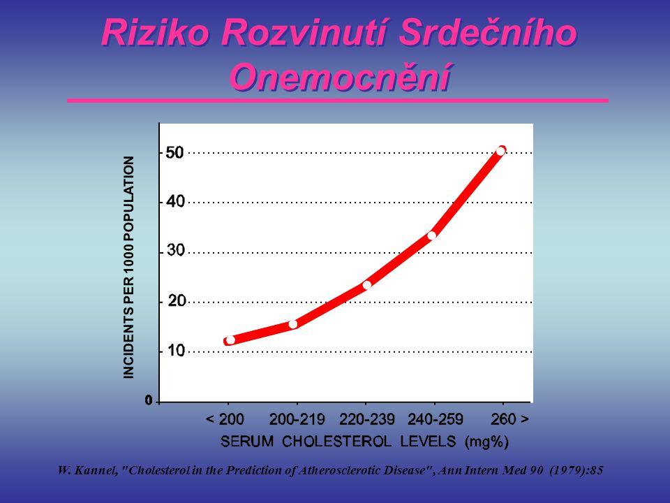 Riziko Rozvinutí Srdečního Onemocnění