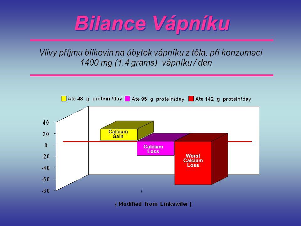 Bilance Vápníku Vlivy příjmu bílkovin na úbytek vápníku z těla, při konzumaci. 1400 mg (1.4 grams) vápníku / den.