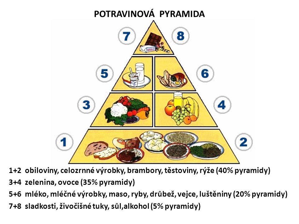 POTRAVINOVÁ PYRAMIDA 1+2 obiloviny, celozrnné výrobky, brambory, těstoviny, rýže (40% pyramidy) 3+4 zelenina, ovoce (35% pyramidy)
