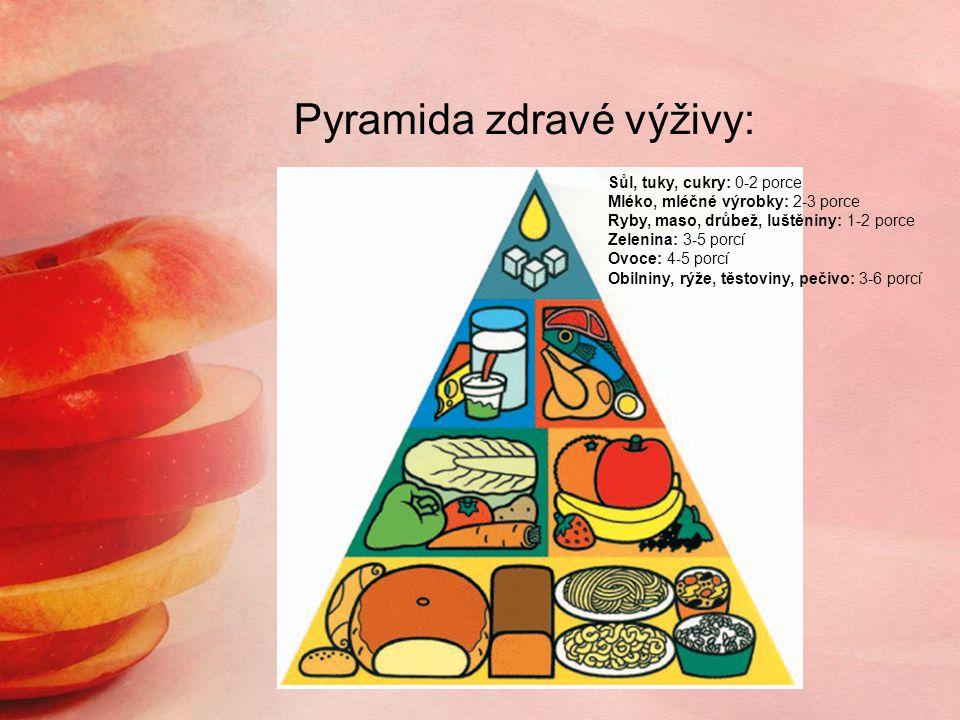 Pyramida zdravé výživy: