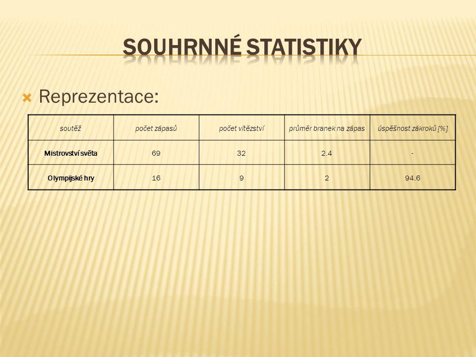 SOUHRNNÉ STATISTIKY Reprezentace: soutěž počet zápasů počet vítězství
