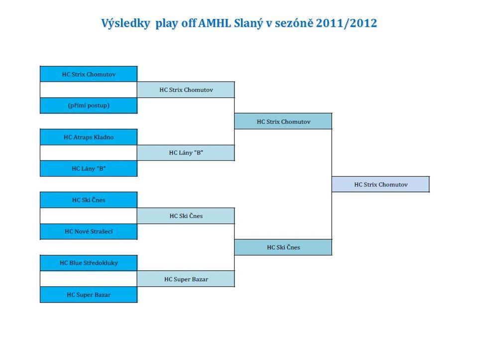 Výsledky play off AMHL Slaný v sezóně 2011/2012