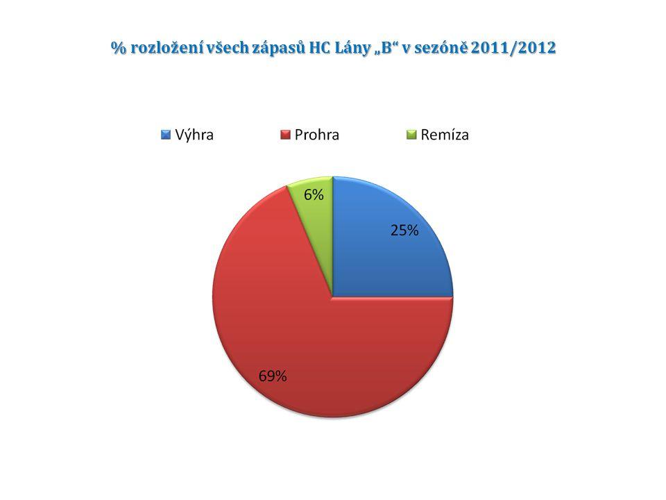 """% rozložení všech zápasů HC Lány """"B v sezóně 2011/2012"""