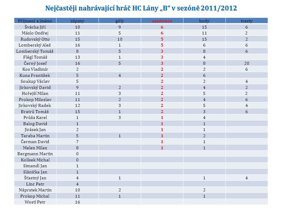 """Nejčastěji nahrávající hráč HC Lány """"B v sezóně 2011/2012"""