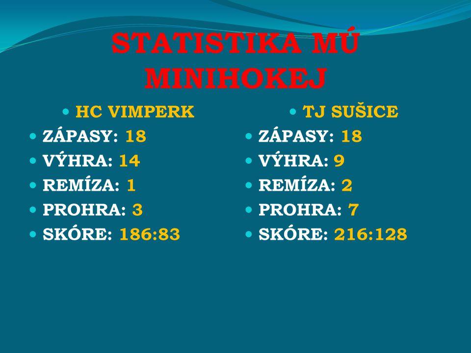 STATISTIKA MÚ MINIHOKEJ