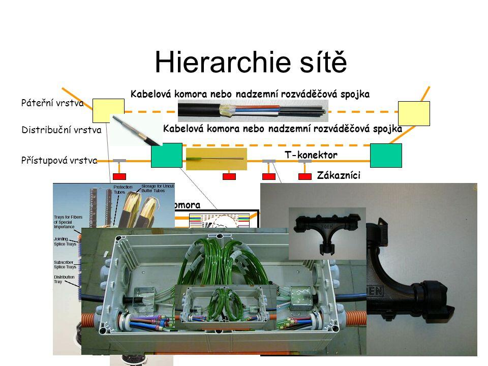 Hierarchie sítě Kabelová komora nebo nadzemní rozváděčová spojka