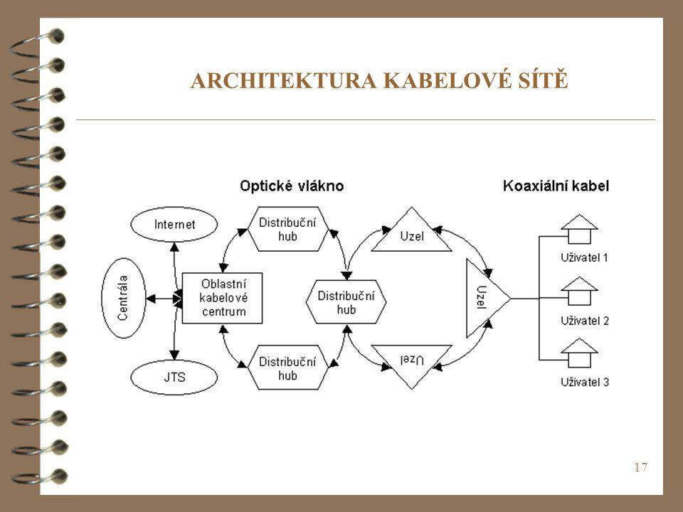 ARCHITEKTURA KABELOVÉ SÍTĚ