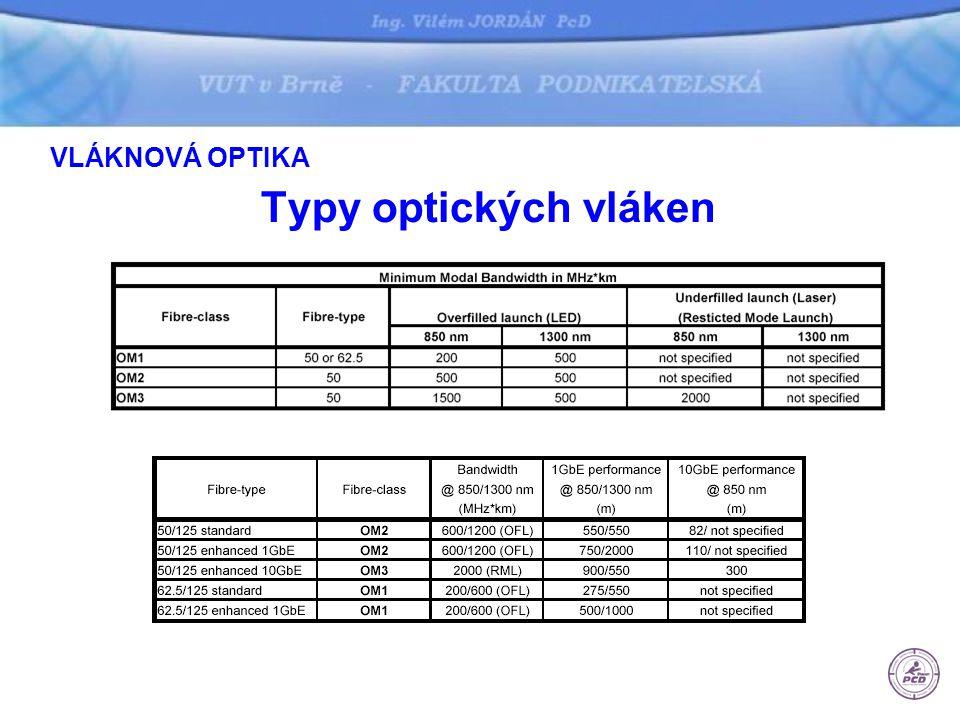 VLÁKNOVÁ OPTIKA Typy optických vláken