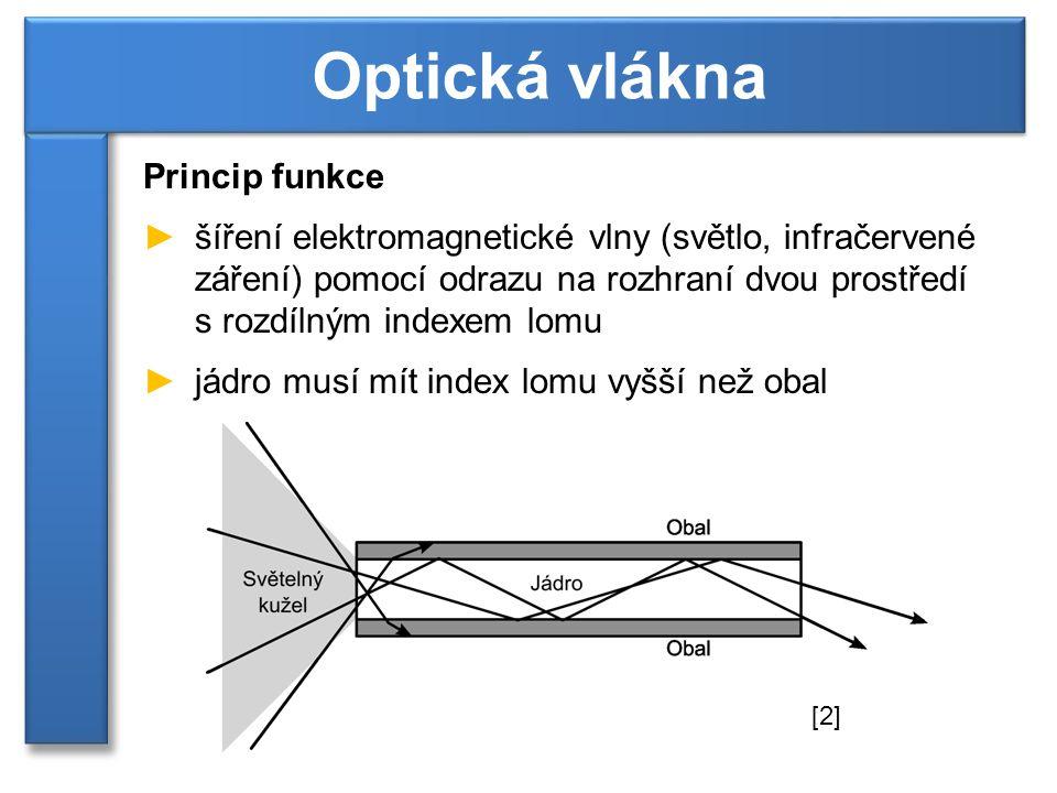 Optická vlákna Princip funkce
