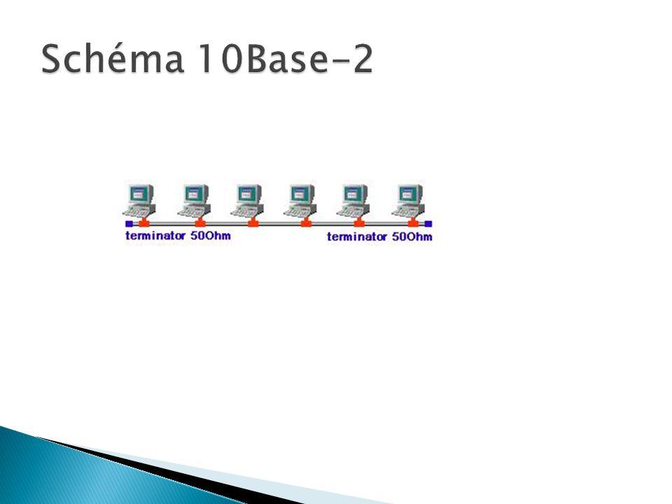 Schéma 10Base-2