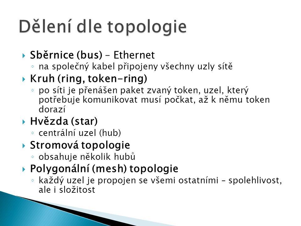 Dělení dle topologie Sběrnice (bus) – Ethernet Kruh (ring, token-ring)