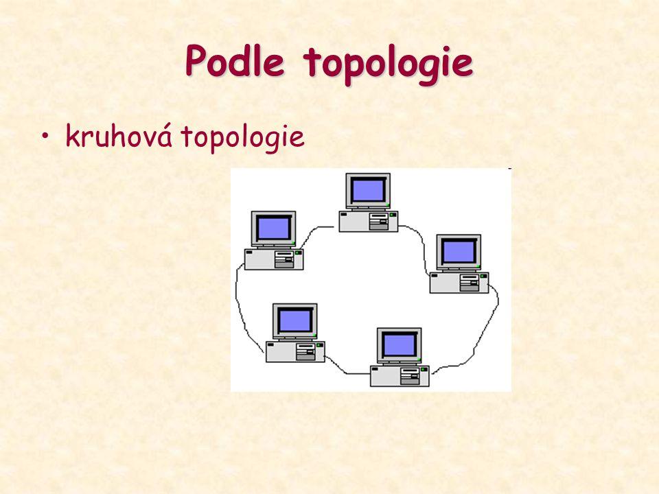 Podle topologie kruhová topologie