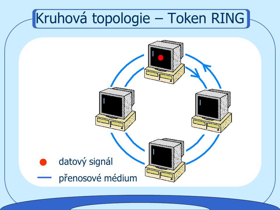 Kruhová topologie – Token RING