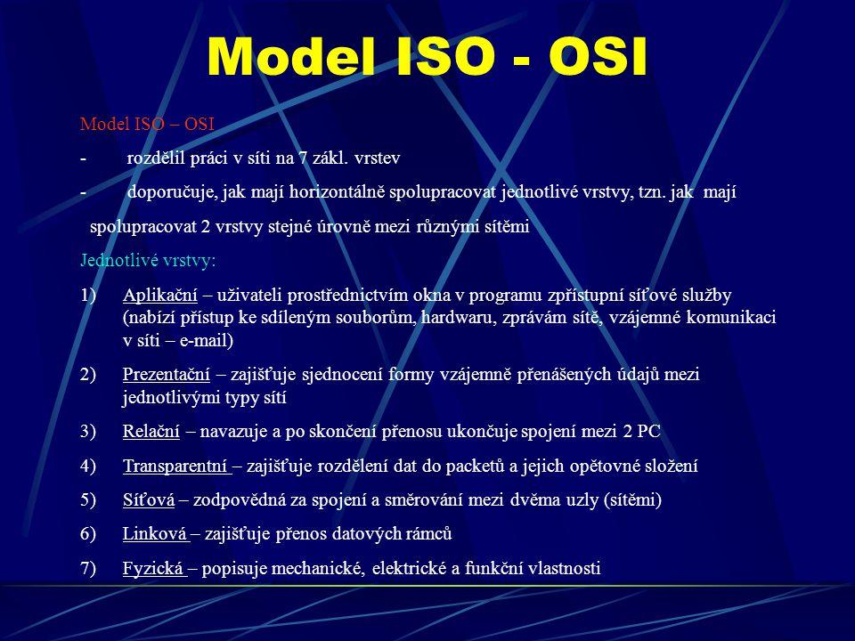 Model ISO - OSI Model ISO – OSI