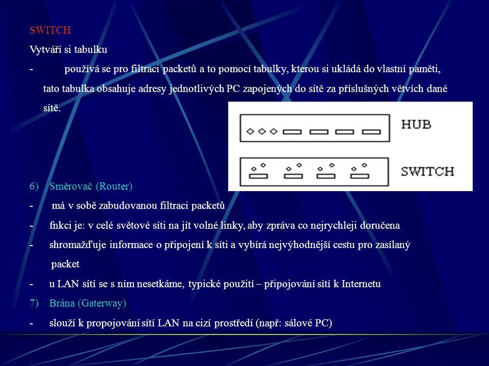 SWITCH Vytváří si tabulku. používá se pro filtraci packetů a to pomocí tabulky, kterou si ukládá do vlastní paměti,