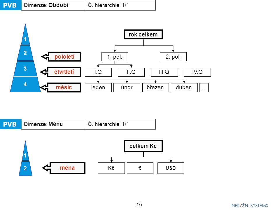 PVB PVB Dimenze: Období Č. hierarchie: 1/1 4 3 2 1 rok celkem pololetí
