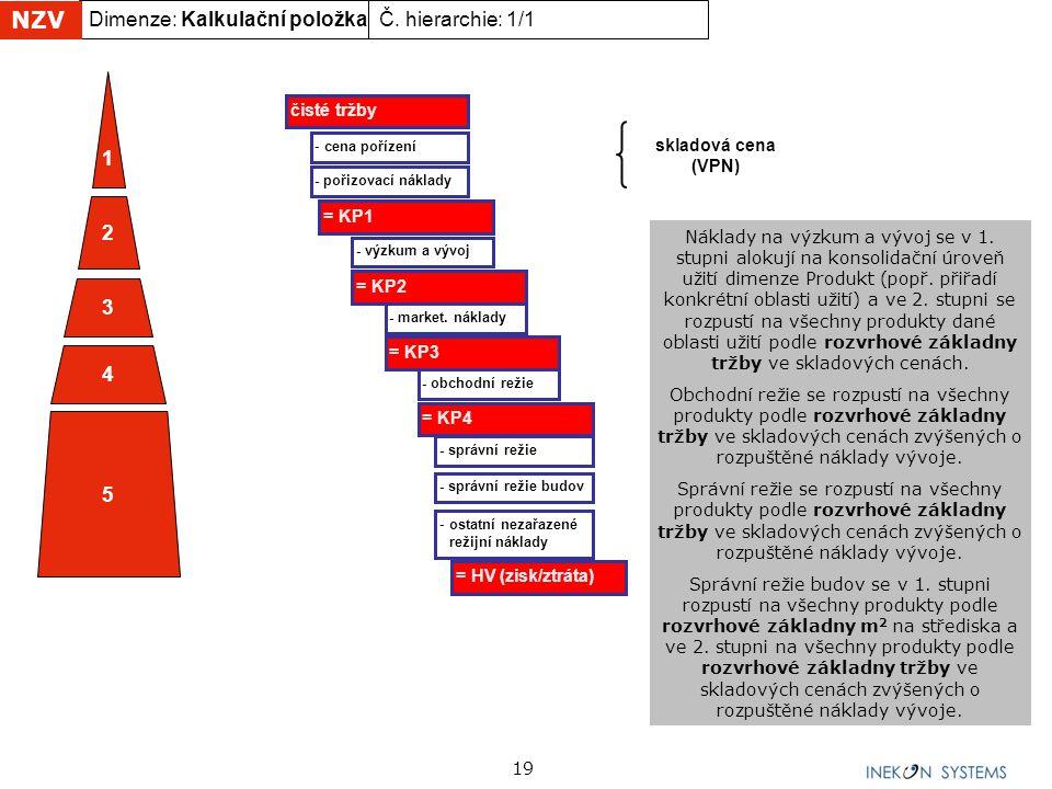 NZV Dimenze: Kalkulační položka Č. hierarchie: 1/1 1 2 3 4 5