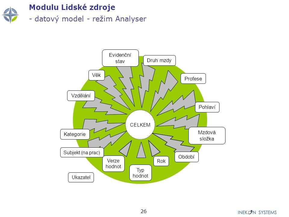 Modulu Lidské zdroje - datový model - režim Analyser