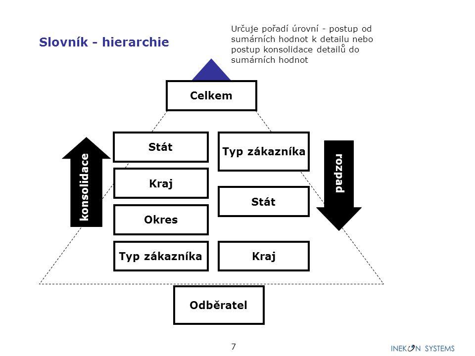 Slovník - hierarchie Celkem Stát Typ zákazníka konsolidace rozpad Kraj