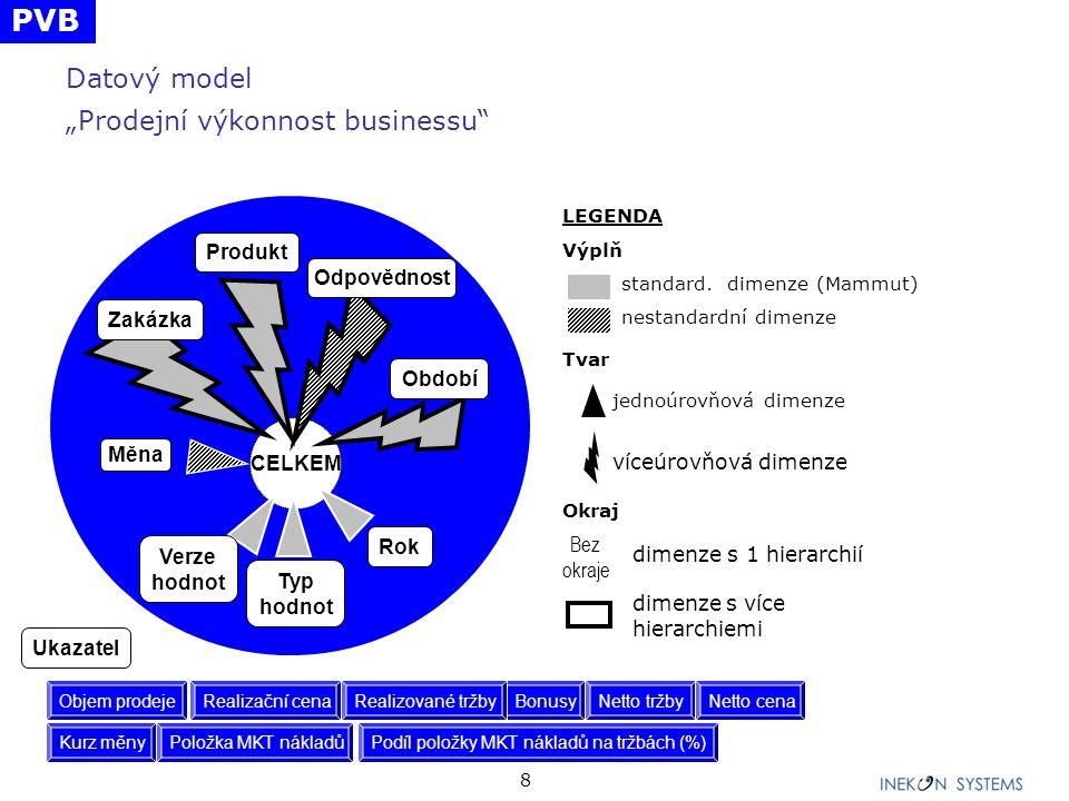 """Datový model """"Prodejní výkonnost businessu"""