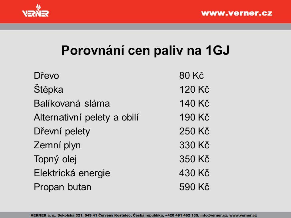 Porovnání cen paliv na 1GJ
