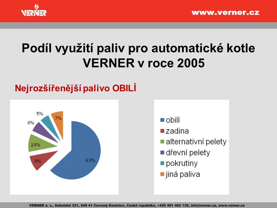 Podíl využití paliv pro automatické kotle VERNER v roce 2005