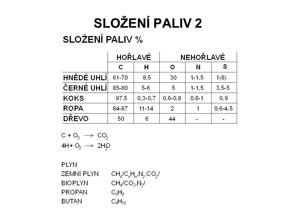 SLOŽENÍ PALIV 2