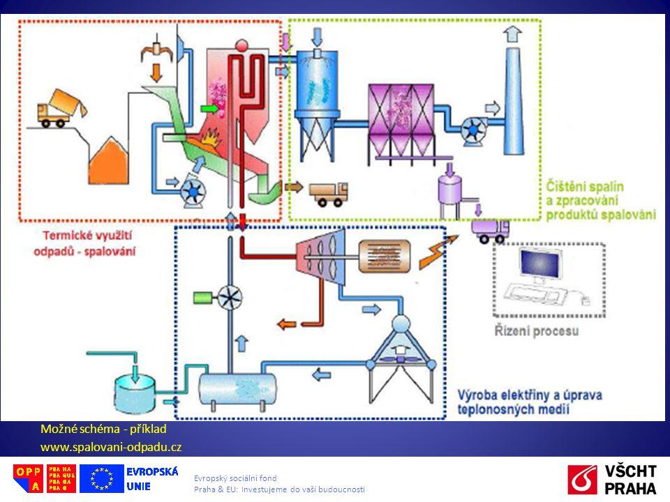 Možné schéma - příklad www.spalovani-odpadu.cz