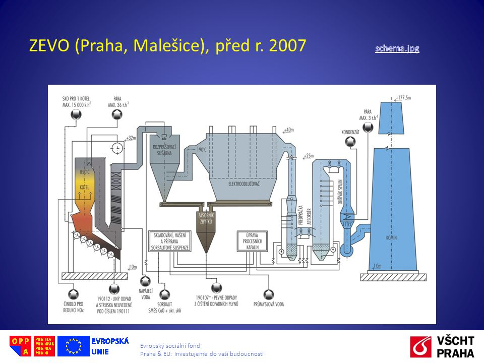ZEVO (Praha, Malešice), před r. 2007 schema.jpg
