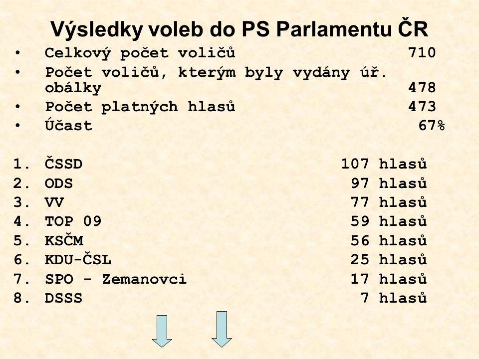 Výsledky voleb do PS Parlamentu ČR