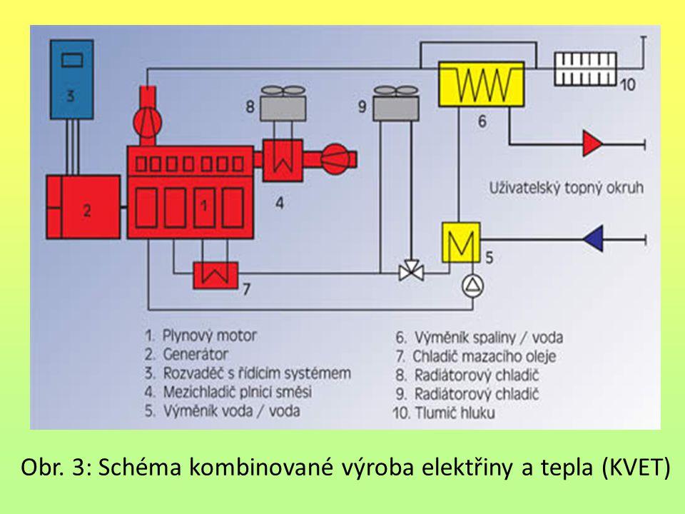 Obr. 3: Schéma kombinované výroba elektřiny a tepla (KVET)