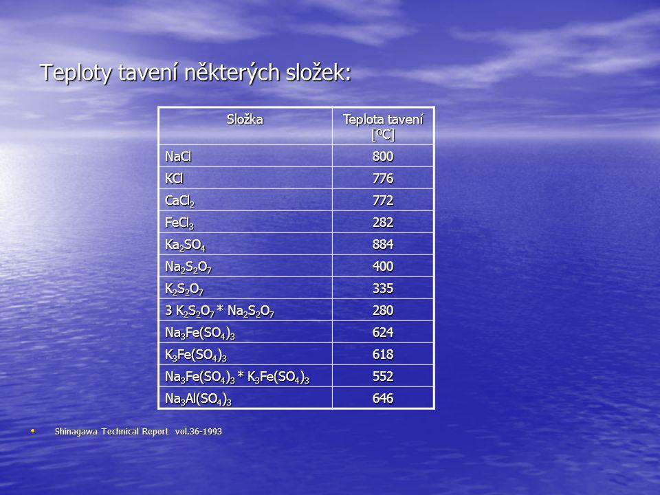 Teploty tavení některých složek:
