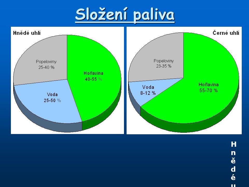 Složení paliva Hnědé uhlí (Tušimice 2) - výhřevnost: 9,75 MJ/kg