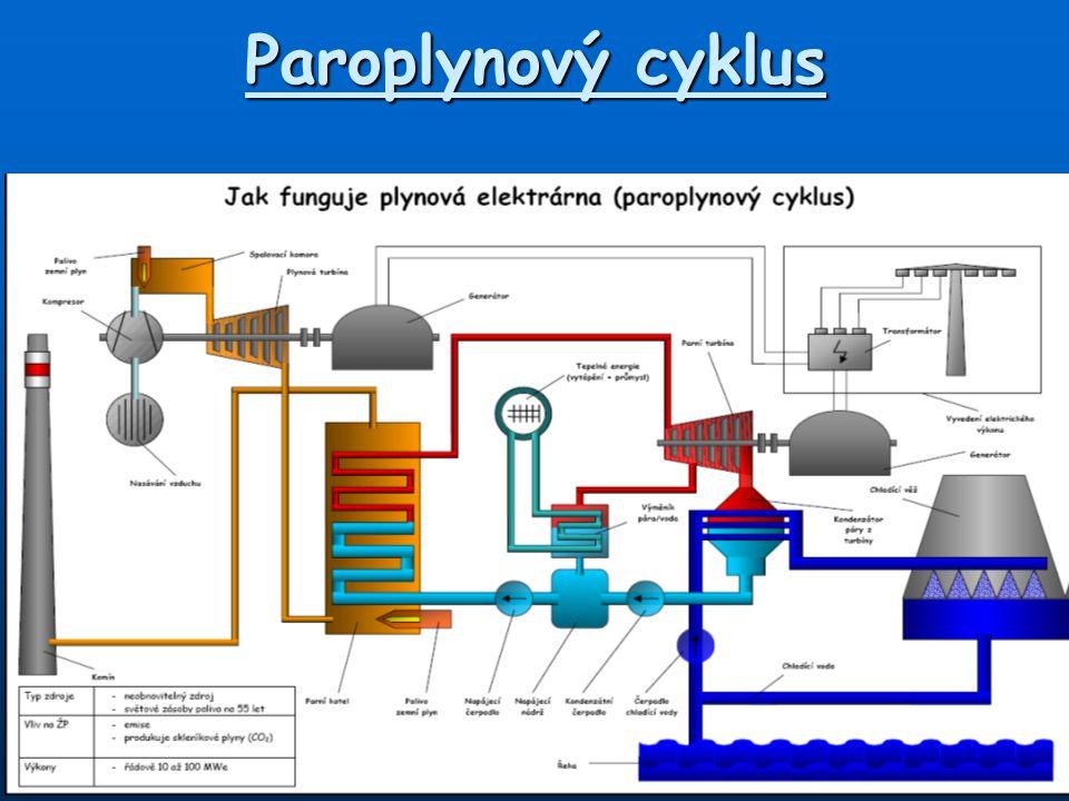 Paroplynový cyklus