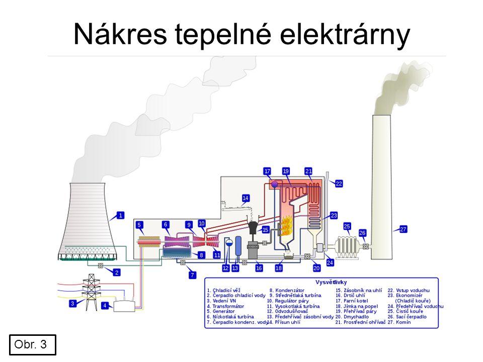 Nákres tepelné elektrárny