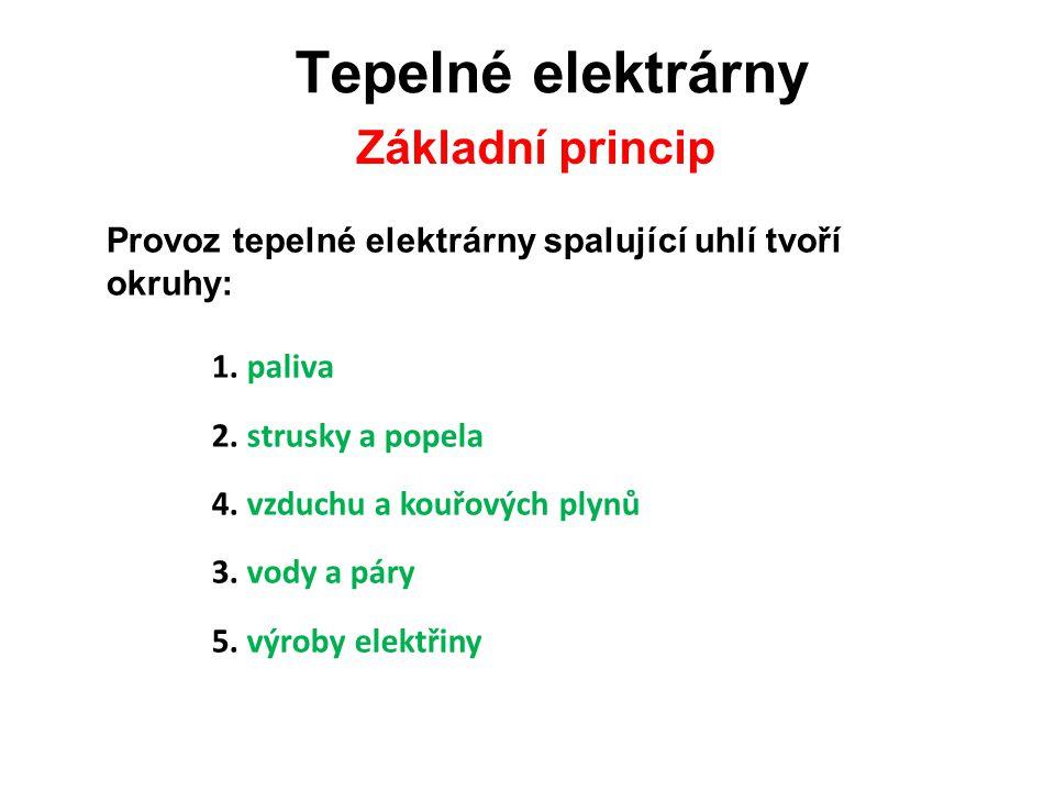 Tepelné elektrárny Základní princip