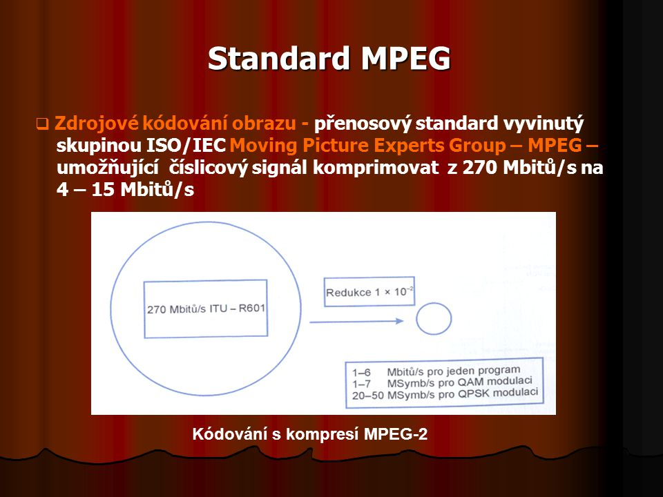 Standard MPEG skupinou ISO/IEC Moving Picture Experts Group – MPEG –