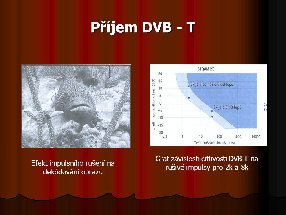 Příjem DVB - T Graf závislosti citlivosti DVB-T na rušivé impulsy pro 2k a 8k.