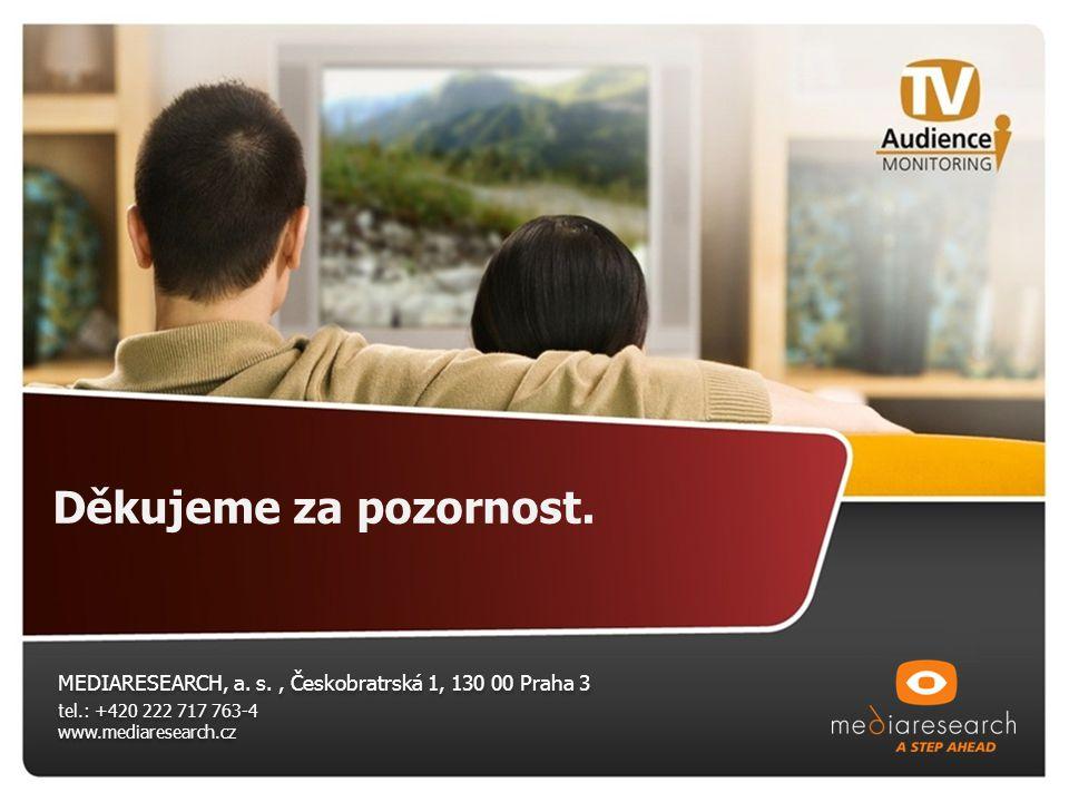 Děkujeme za pozornost. MEDIARESEARCH, a. s. , Českobratrská 1, 130 00 Praha 3. tel.: +420 222 717 763-4.
