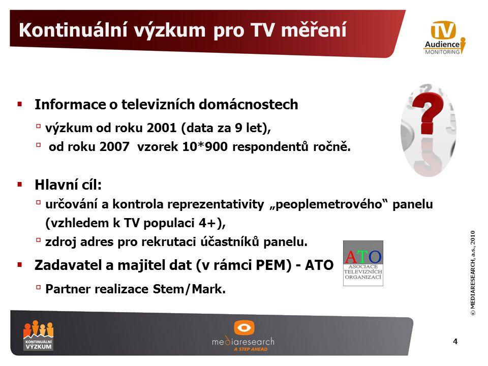 Kontinuální výzkum pro TV měření